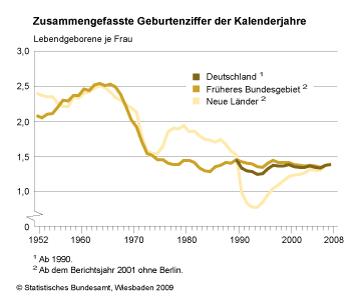 Zusammengefasste Geburtenziffern in der BRD (und DDR), 1952 bis 2008 (Quelle: Statistisches Bundesamt)