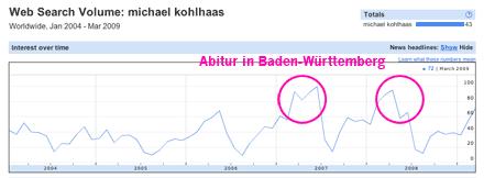 Vorschaubild: Google-Insight-Suche nach 'michael kohlhaas'