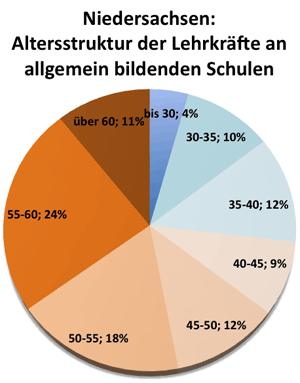 Altersstruktur der Lehrer/innen in Niedersachsen, Schuljahr 2007/2008
