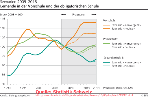 Diagramm: Entwicklung der Schülerzahlen in der Schweiz (Vorschule, Primarstufe, Sekundarstufe I