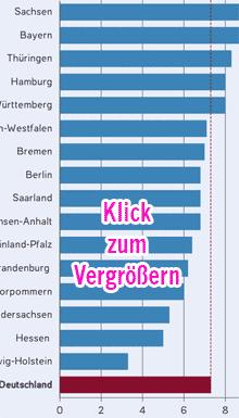 Vorschaubild: Statistik Schüler an Privatschulen 2006