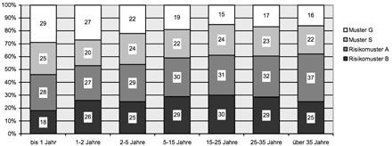 Schaarschmidts Beanspruchungsmuster für Lehrertypen im Vergleich bezgl. Dienstjahren - Vorschaubild
