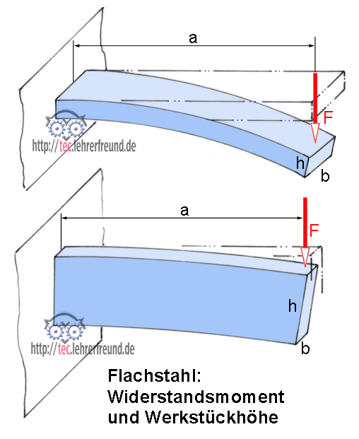 Tr ger auf 2 st tzen berechnen metallteile verbinden for Streckenlast berechnen