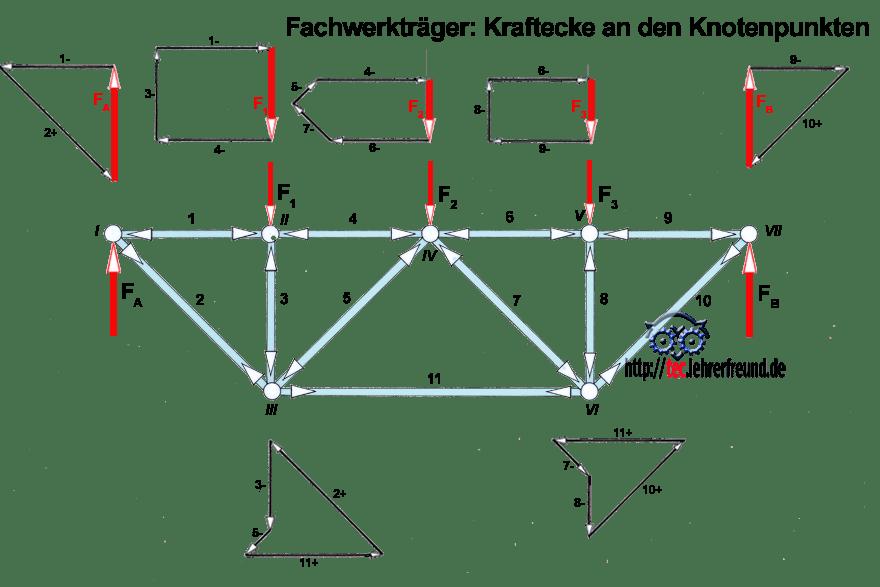 Statik der fachwerke 1 tec lehrerfreund for Fachwerk knotenpunktverfahren