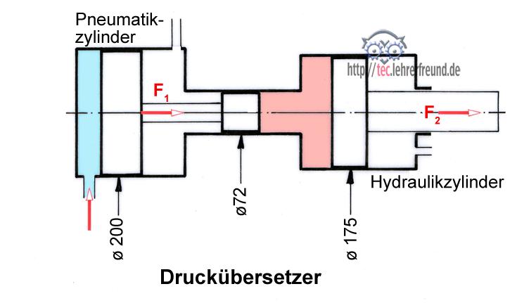 Pneumatischer druckverstärker