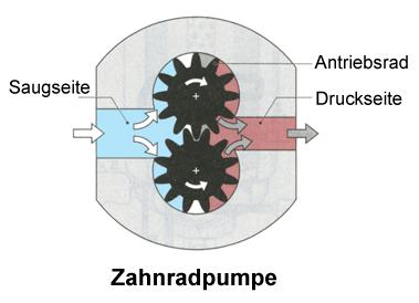 Hydraulik zahnradpumpe