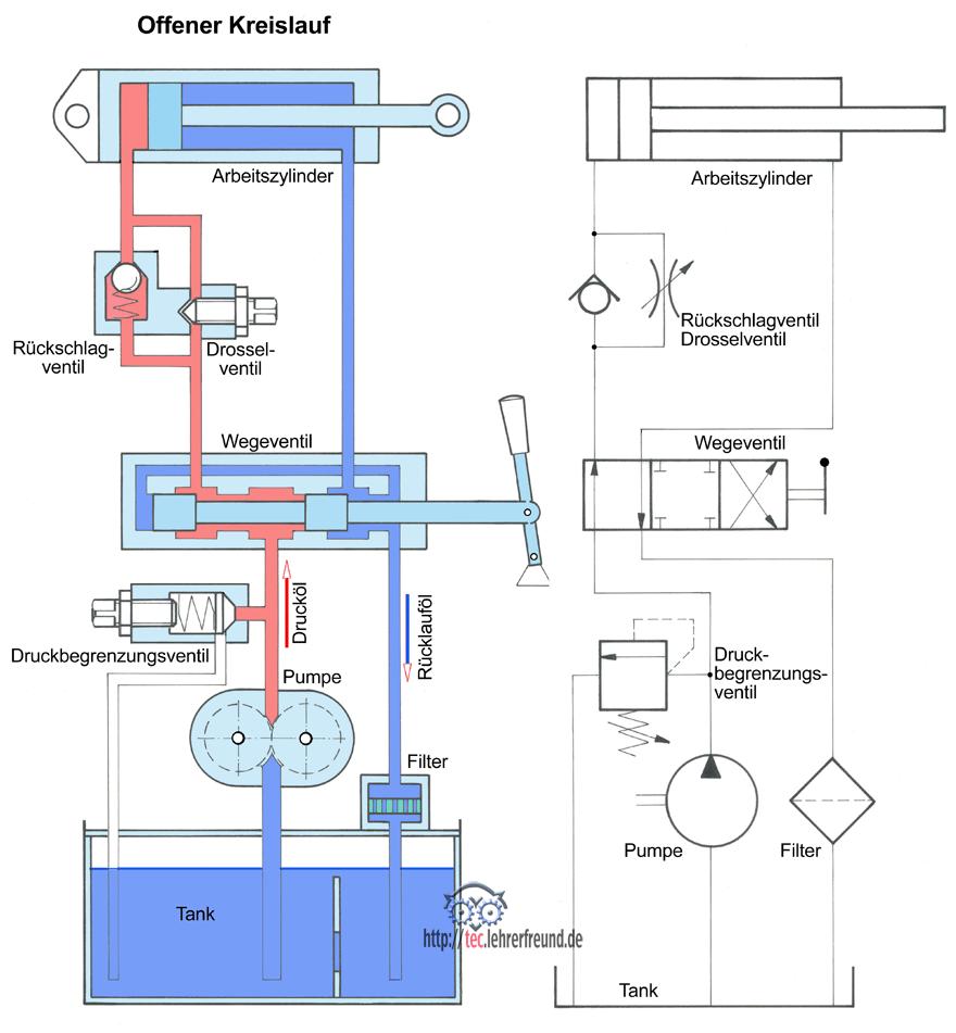 Hydraulik aufbau