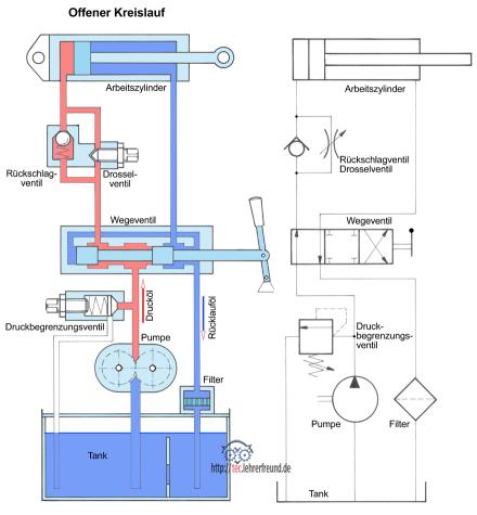 hydraulische antriebe 1 grundaufbau tec lehrerfreund. Black Bedroom Furniture Sets. Home Design Ideas