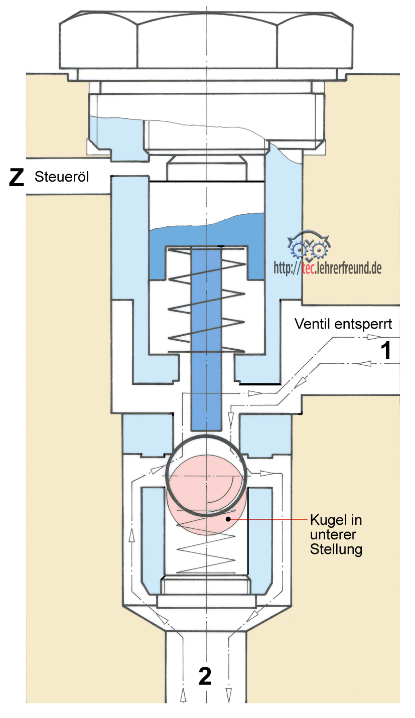 Entsperrbare rückschlagventile hydraulik