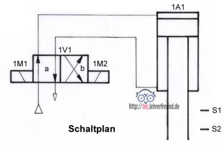 hydraulische antriebe 12 elektropneumatische steuerung. Black Bedroom Furniture Sets. Home Design Ideas