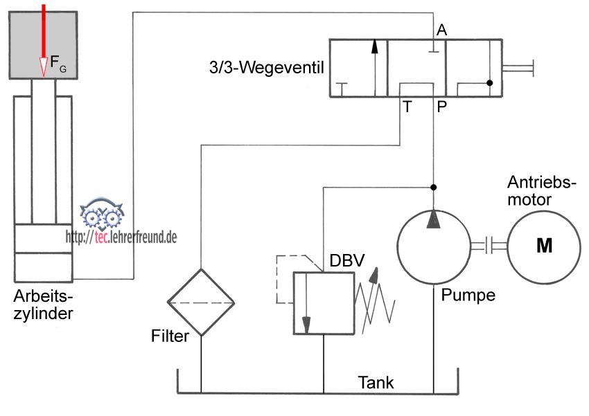 hydraulische antriebe 4 grundschaltungen 1 tec. Black Bedroom Furniture Sets. Home Design Ideas