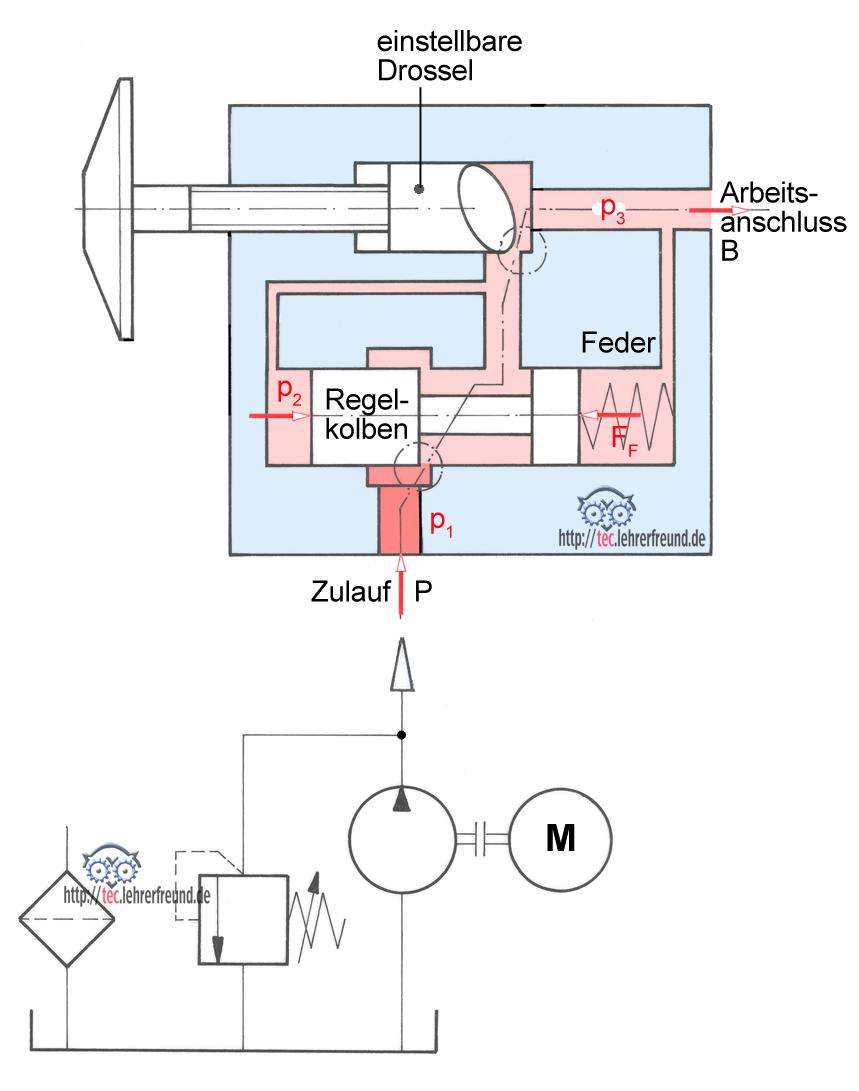 Hydraulische Antriebe (5): Grundschaltungen (2) • tec.Lehrerfreund