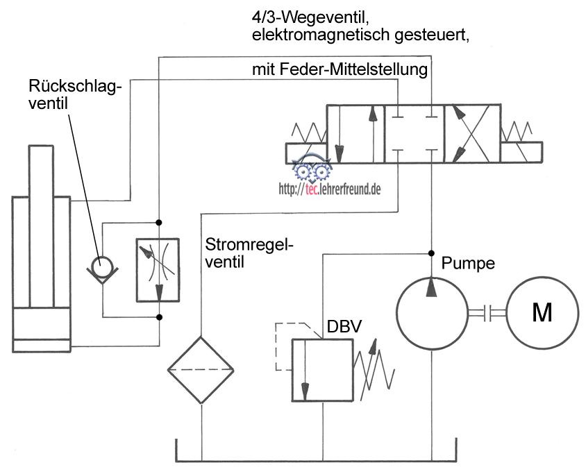 Nett Elektrischer Schaltplan Mit Zwei Wegen Ideen - Elektrische ...