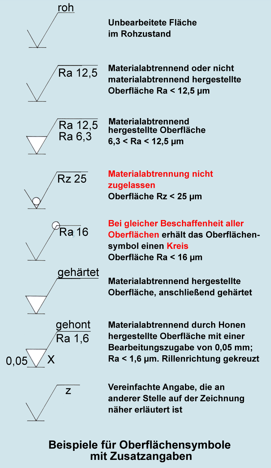 Oberflächensymbole (1) • tec.Lehrerfreund