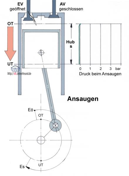 ottomotor  viertaktmotor teclehrerfreund
