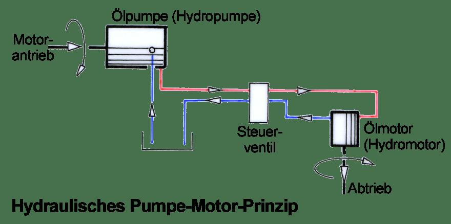 Hydraulikmotor berechnung