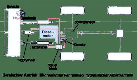 pale caricatrici - Pagina 2 Gemischter_hydraulischer_und_mechanischer_Antrieb