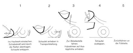 pale caricatrici - Pagina 2 Lader_Arbeitszyklus_440