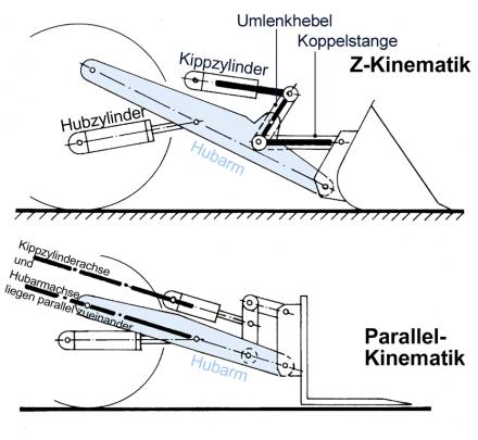 pale caricatrici - Pagina 2 Z__und_Parallelkinematik_bei_Radladern