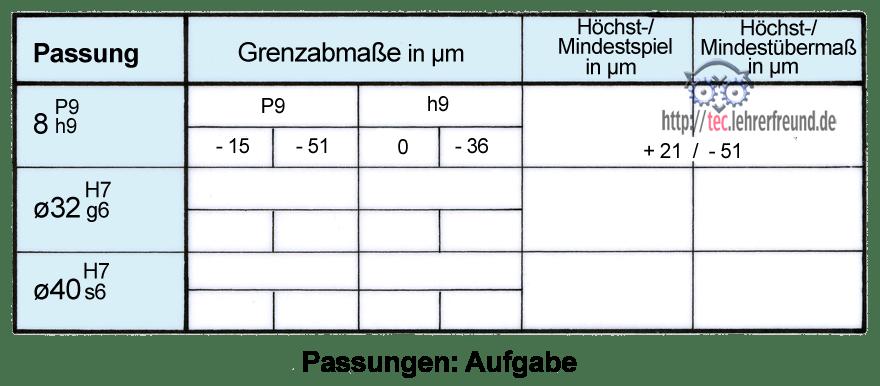 Toleranz Berechnen : passungen tec lehrerfreund ~ Themetempest.com Abrechnung