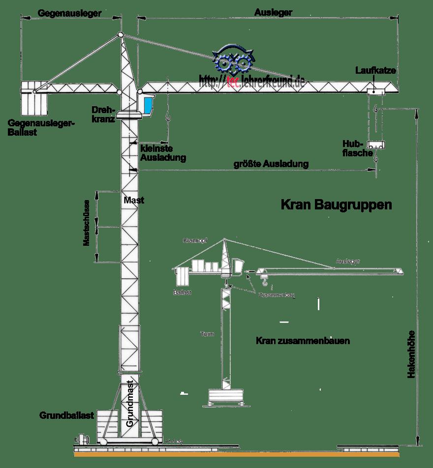 Turmdrehkrane 1 tec lehrerfreund for Stabwerk berechnen