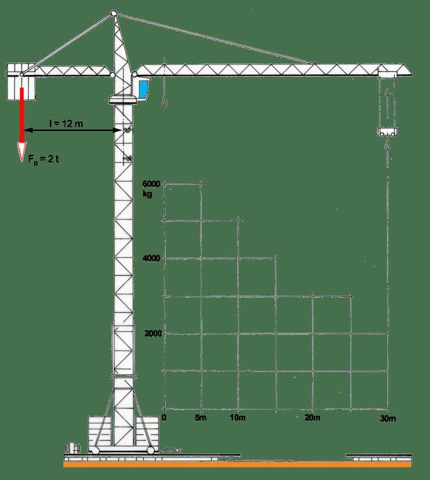 Turmdrehkrane 2 tec lehrerfreund for Fachwerk statik berechnen