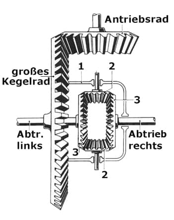 different_getriebe_440.jpg