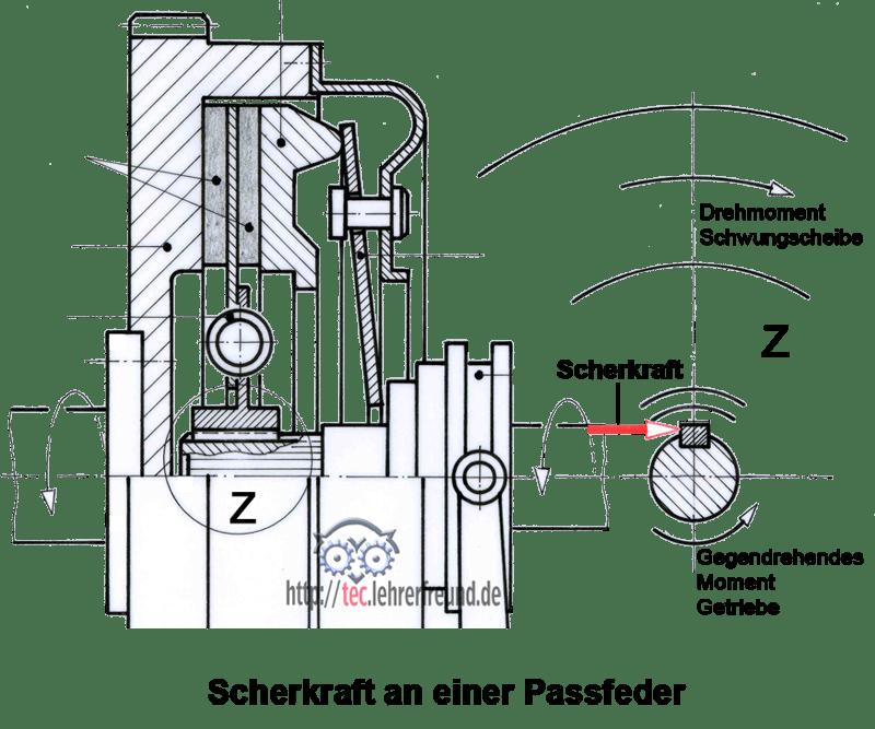 Passfederverbindung Berechnen : festigkeitsberechnungen 1 tec lehrerfreund ~ Themetempest.com Abrechnung