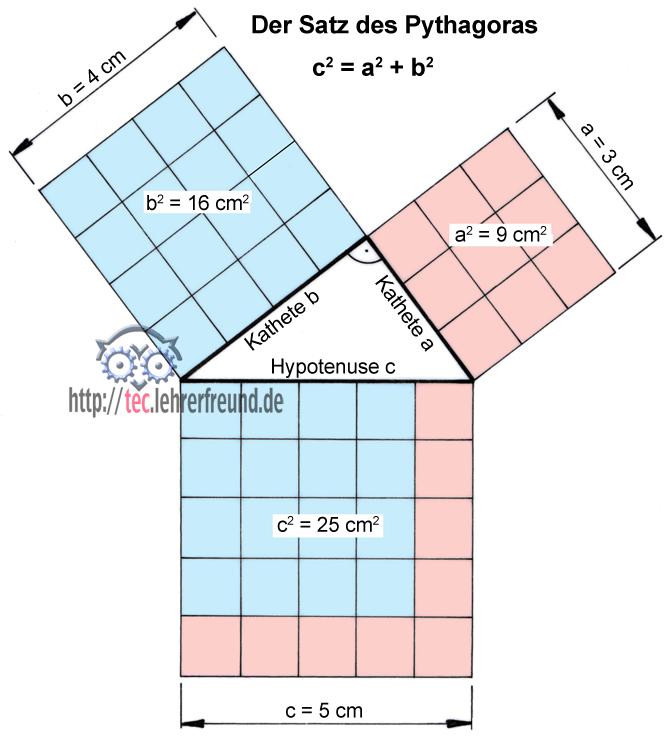 Satz Des Pythagoras Kathete Berechnen : tec lehrerfreund info brief vom tec lehrerfreund ~ Themetempest.com Abrechnung
