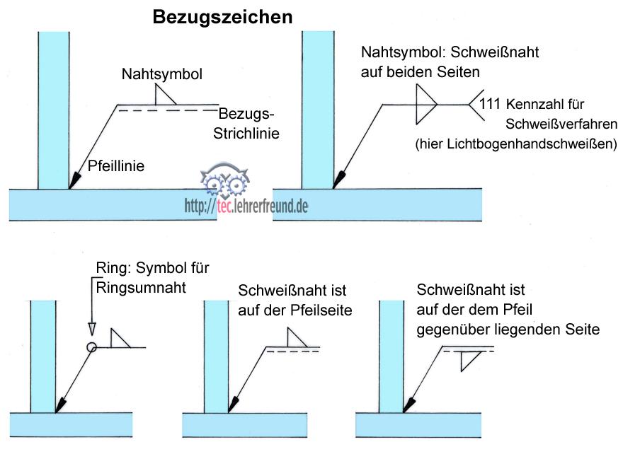 schweisssymbol bezugsstrich - Schweisnahtberechnung Beispiel
