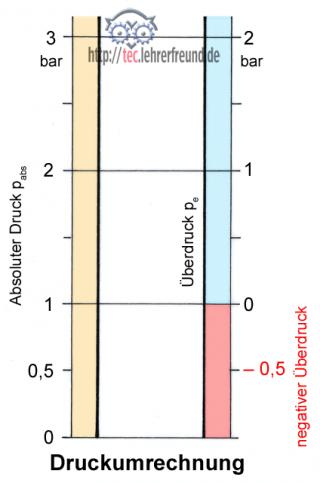 Absolutdruck Berechnen : verbrennungsmotor 4 dr cke tec lehrerfreund ~ Themetempest.com Abrechnung