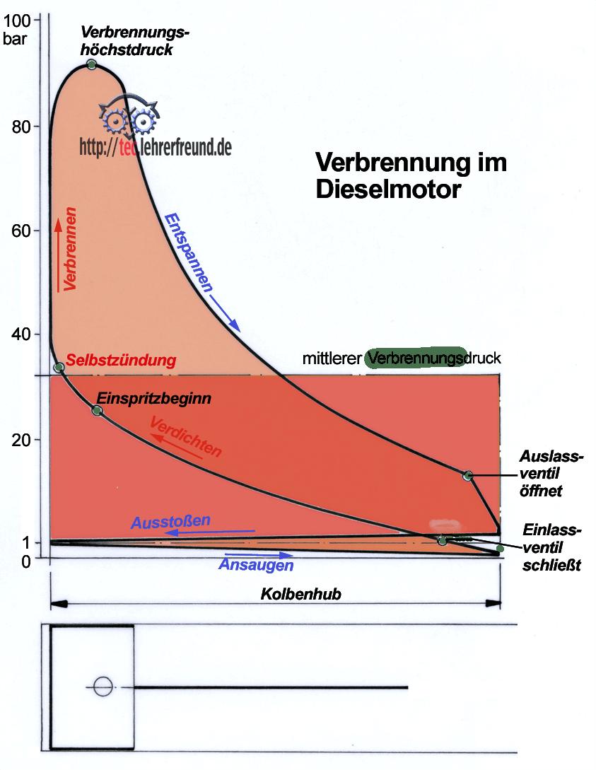 Dieselmotor (2) • tec.Lehrerfreund