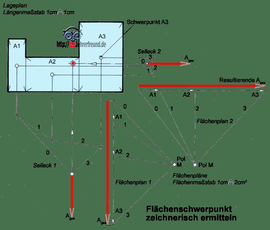 K rperschwerpunkt zusammengesetzte fl che tec lehrerfreund for Statik moment berechnen