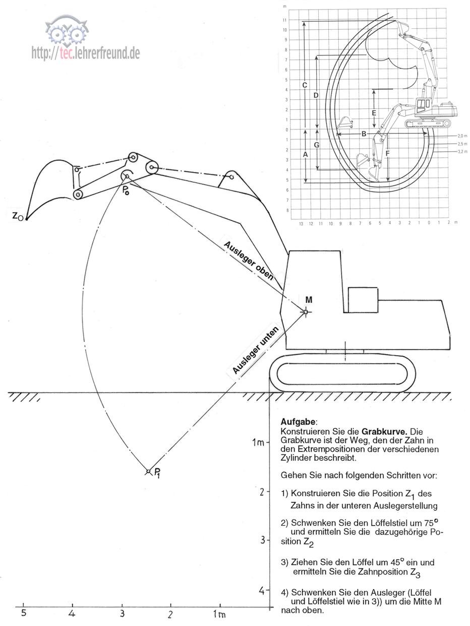 Reichweitendiagramm - Grabkurve beim Bagger bestimmen • tec.Lehrerfreund