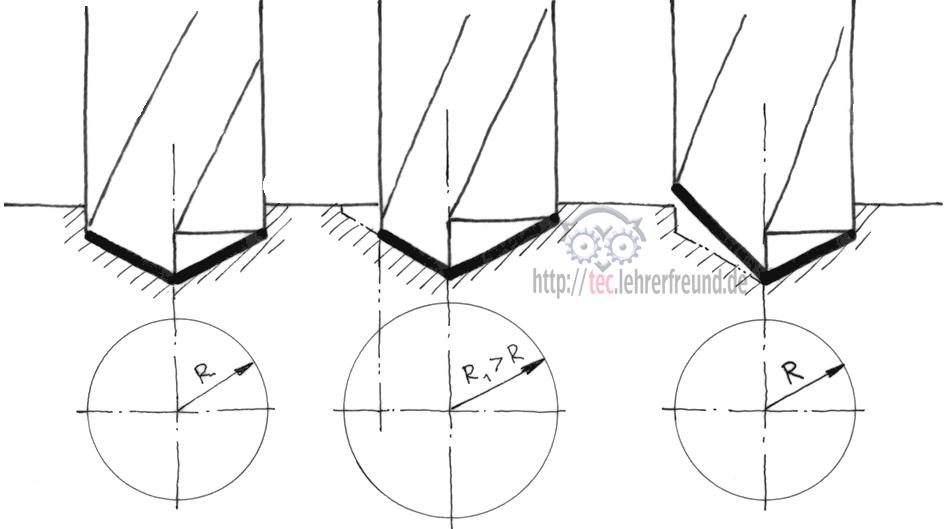 eselsbr cken bertreibung und vereinfachung als didaktischer kniff tec lehrerfreund. Black Bedroom Furniture Sets. Home Design Ideas