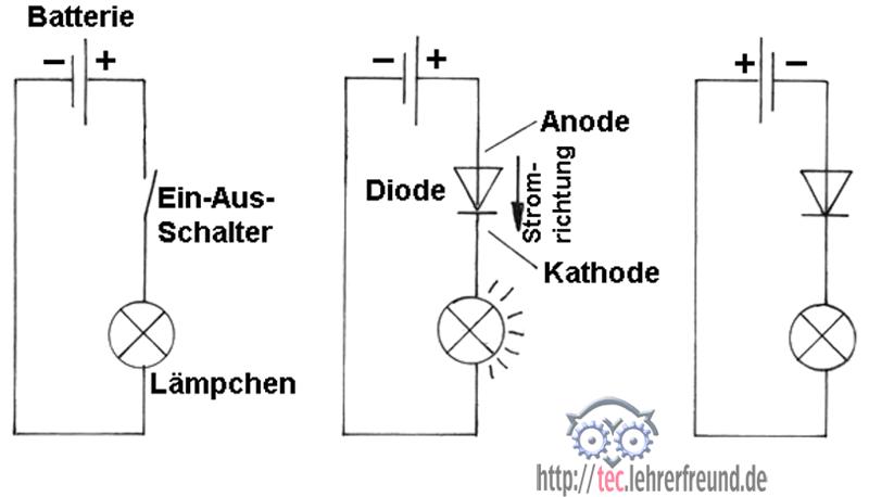 Elektronik: Dioden und Transistoren • tec.Lehrerfreund