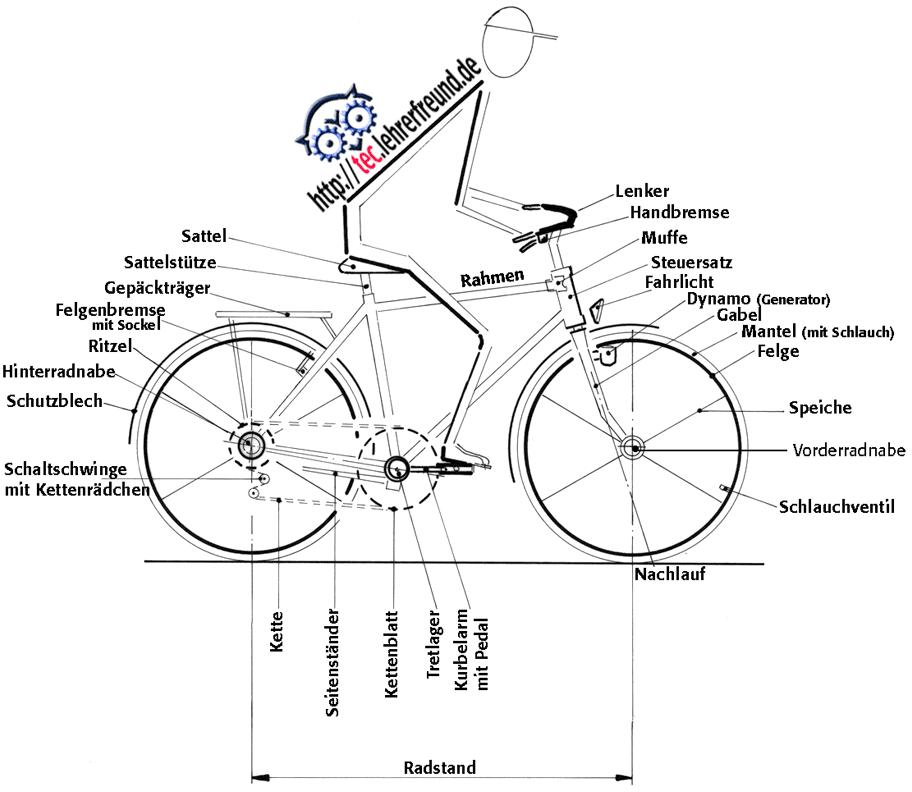 fahrrad_begriffe.png