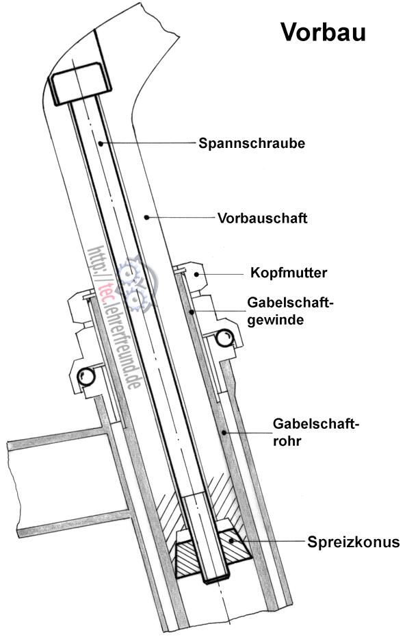 Fahrrad Fachausdrücke: Bauteile, Rahmen und Lenkervorbau • tec ...