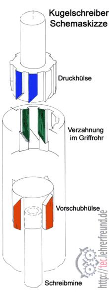 Kugelschreiber/Druckknopf Meachnismus (DS SolidWorks/SolidWorks ...