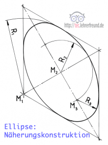 Ellipse, Näherungskonstruktion