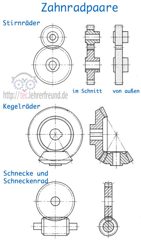 Schnitt Zeichnen zahnraddarstellung tec lehrerfreund