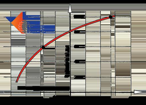 Kurve Batterieleistung und Elektrolyttemperatur