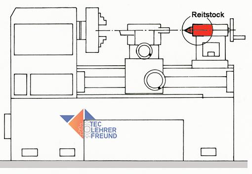 Bild Drehbank mit Reitstock
