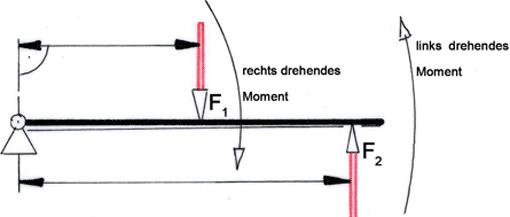 Drehmoment am hebel tec lehrerfreund for Statik moment berechnen