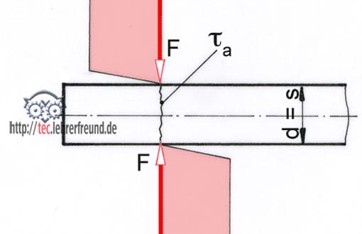 Festigkeitsberechnungen 6 abscherung tec lehrerfreund for Statik schnittufer