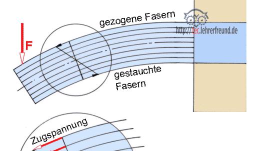 Festigkeitsberechnungen 4 biegung tec lehrerfreund for Statik formelsammlung