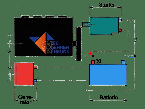 Zusammenwirken von Batterie, Generator und Starter