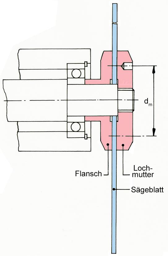 Sägeblatt mit Flanschbefestigung