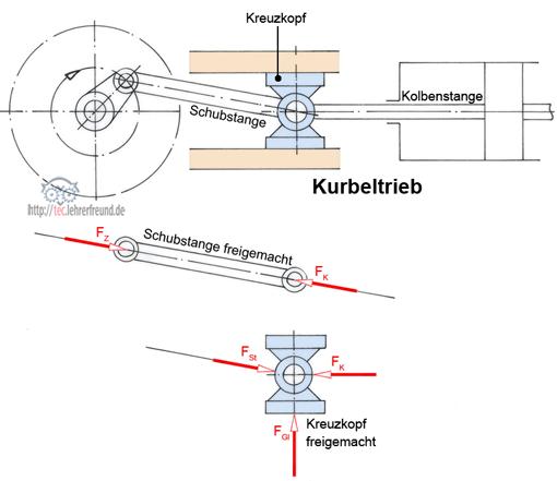Statik tec lehrerfreund for Freimachen statik