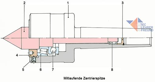 Mitlaufende Zentrierspitze mit Lagerung